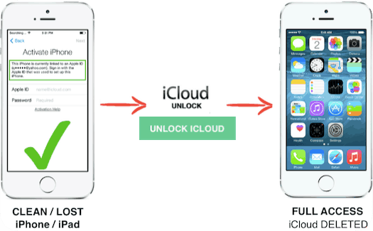 iCloud Removal Service Unlock iCloud Activation lock Apple id iPhone iPad supported